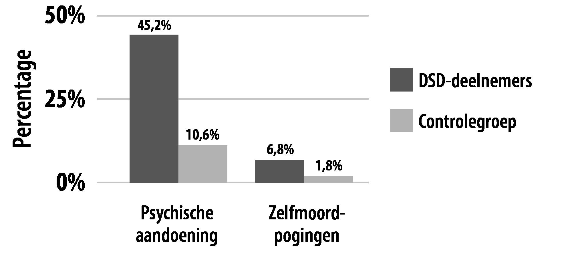 Verhouding psychische klachten en zelfmoordpogingen onder deelnemers aan een DSD-onderzoek en de rest van de bevolking.